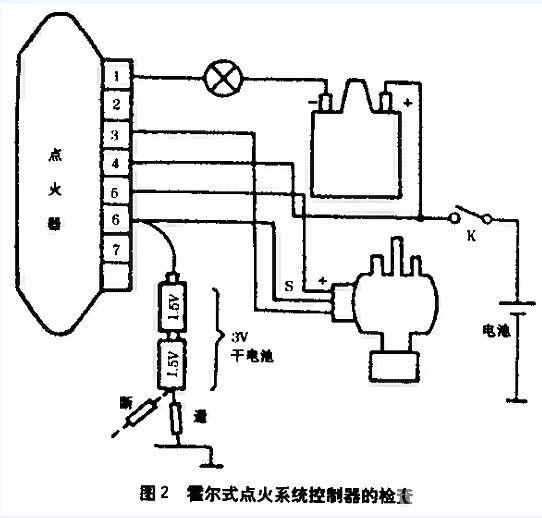 由于该车采用大众公司霍尔效应式无触点点火系统,它是由霍尔式分电器开关放大器(点火控制器)、点火线圈组成(见图1)于是先检查点火线圈位于分电器中的霍尔感应器,然后,再查电子点火器是否有故障,结合判断可同时对它们外电路的连接进行检查。 霍尔发生器的检查 为了找到故障原因 ,可以按照下述步骤对霍尔发生器进行检查。 1、拆下点火控制接线盒上的橡皮套(接线盒上的接线柱分别标有1、2、3、4、5、6、7如图1所示),接线柱与搭铁之间的电压即电源电压,用电压表测量,若电压正常,再进行一步检查; 2、在6号接线柱之间联