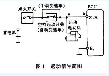 丰田皇冠冷起动不良维修案例,精选案例-车易安养车百科