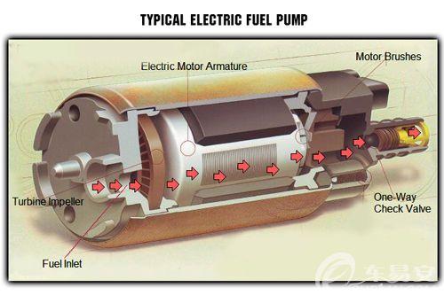 解析汽车油箱结构和工作原理